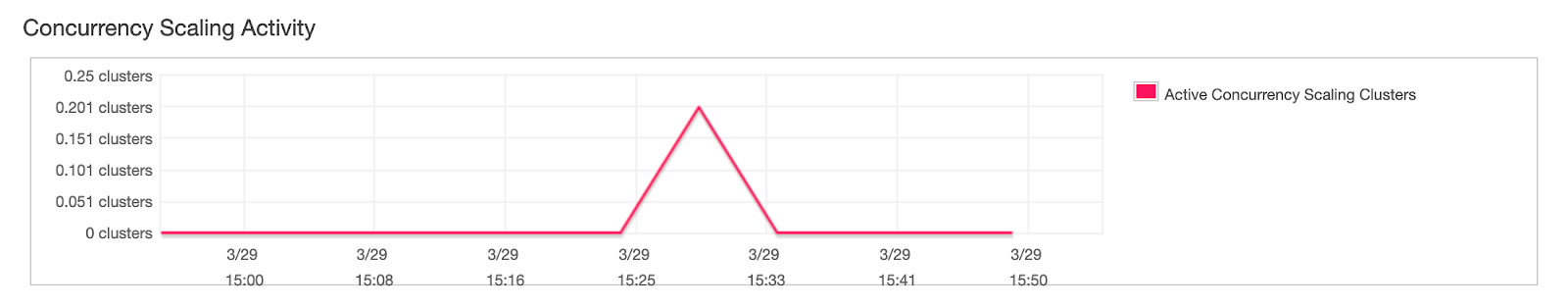 The AWS Redshift Console displays the Active Scaling clusters in the Concurrency Scaling Activity report