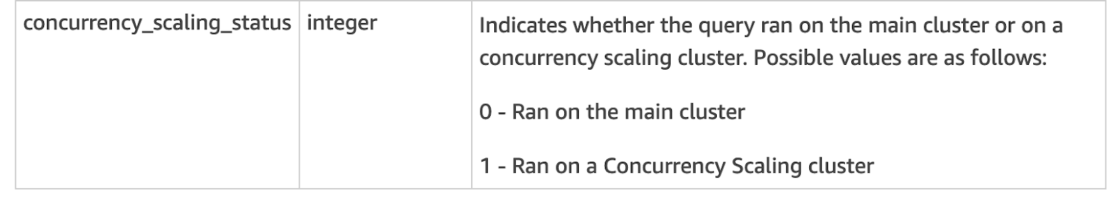 Wondering whether your query ran on the main cluster or Concurrency Scaling cluster? Here's where to look in your AWS Redshift Console.