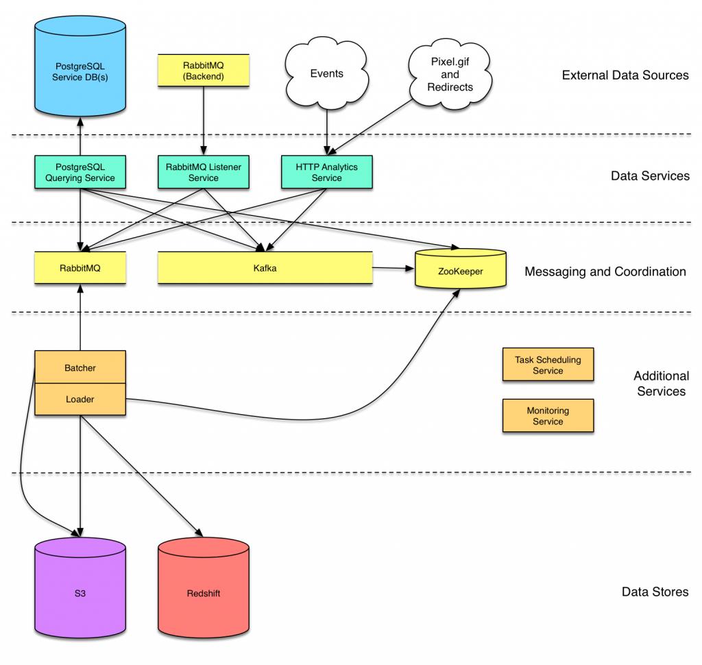 Simple Data Analysis