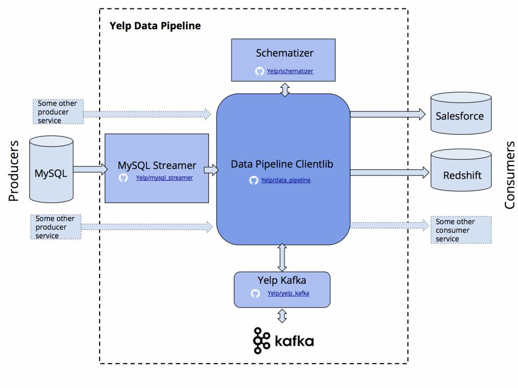 Yelp Data Pipeline