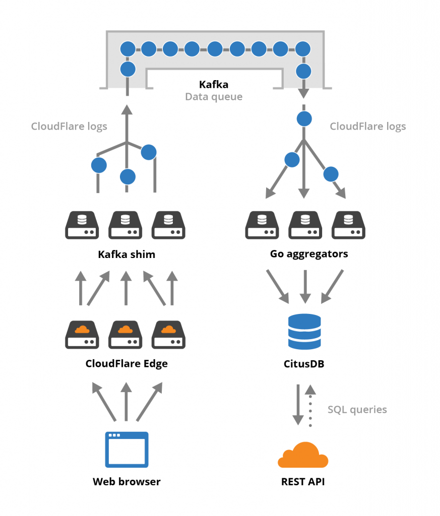 High-level view of CloudFlare's data architecture