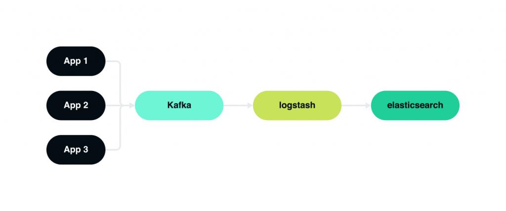 Elasticsearch, Logstash, and Kibana Tool