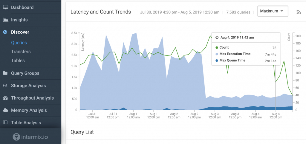 Alt text: Intermix.io dashboard showing that Redshift Auto WLM reduced max query runtime
