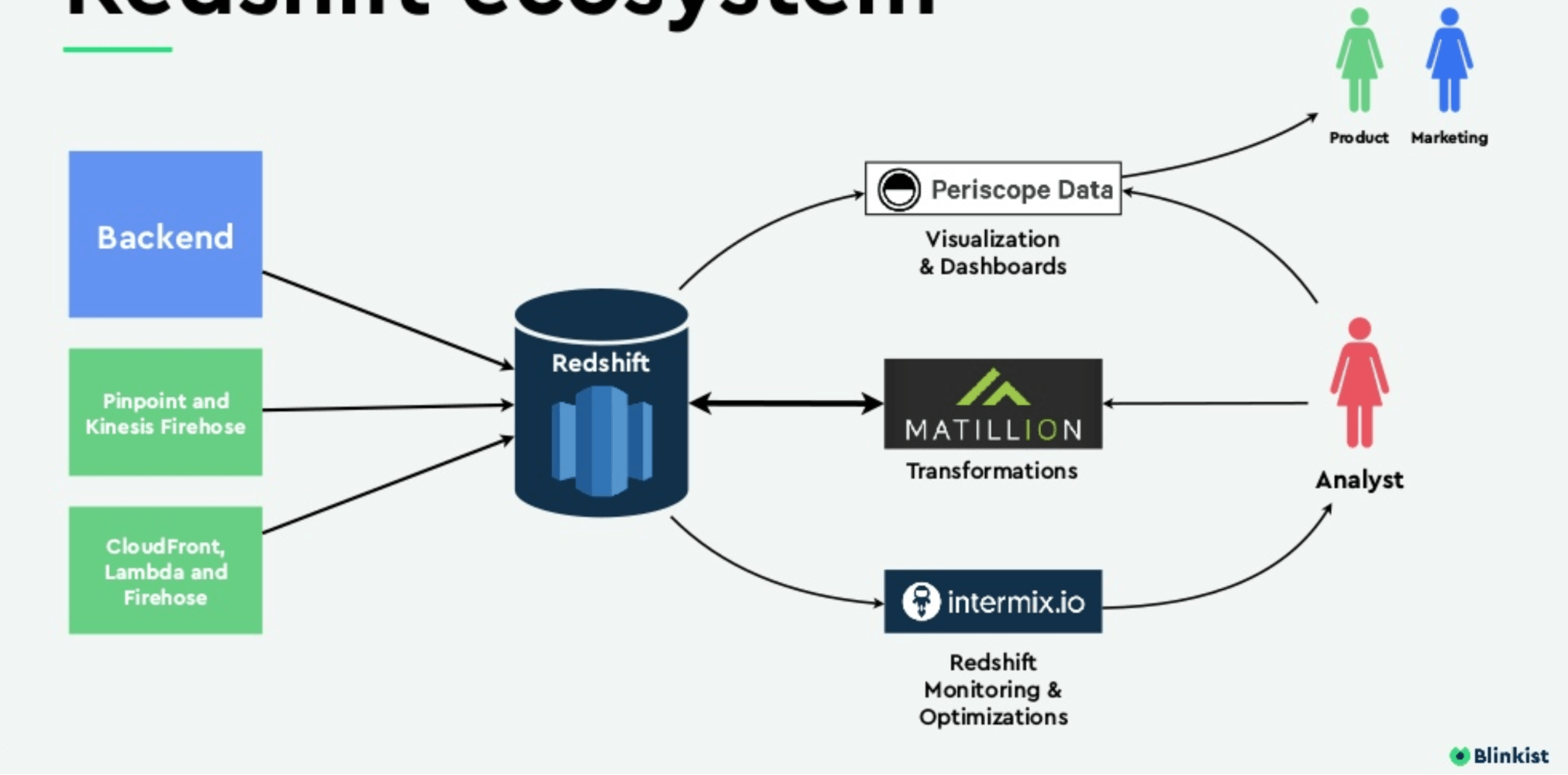 14 Examples of Data Pipelines Built with Amazon Redshift
