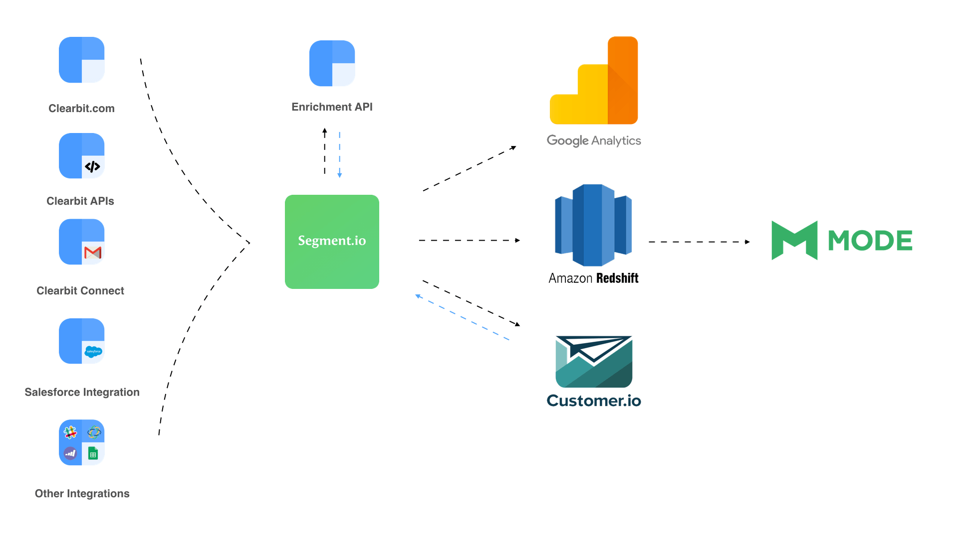 14 Examples of Data Pipelines Built with Amazon Redshift - intermix io