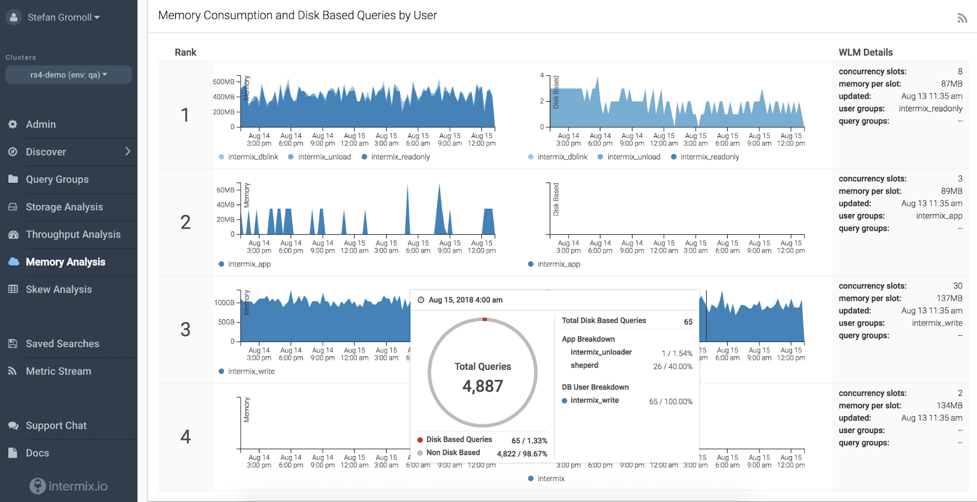 redshift cost reduction through disk-based queries dashboard