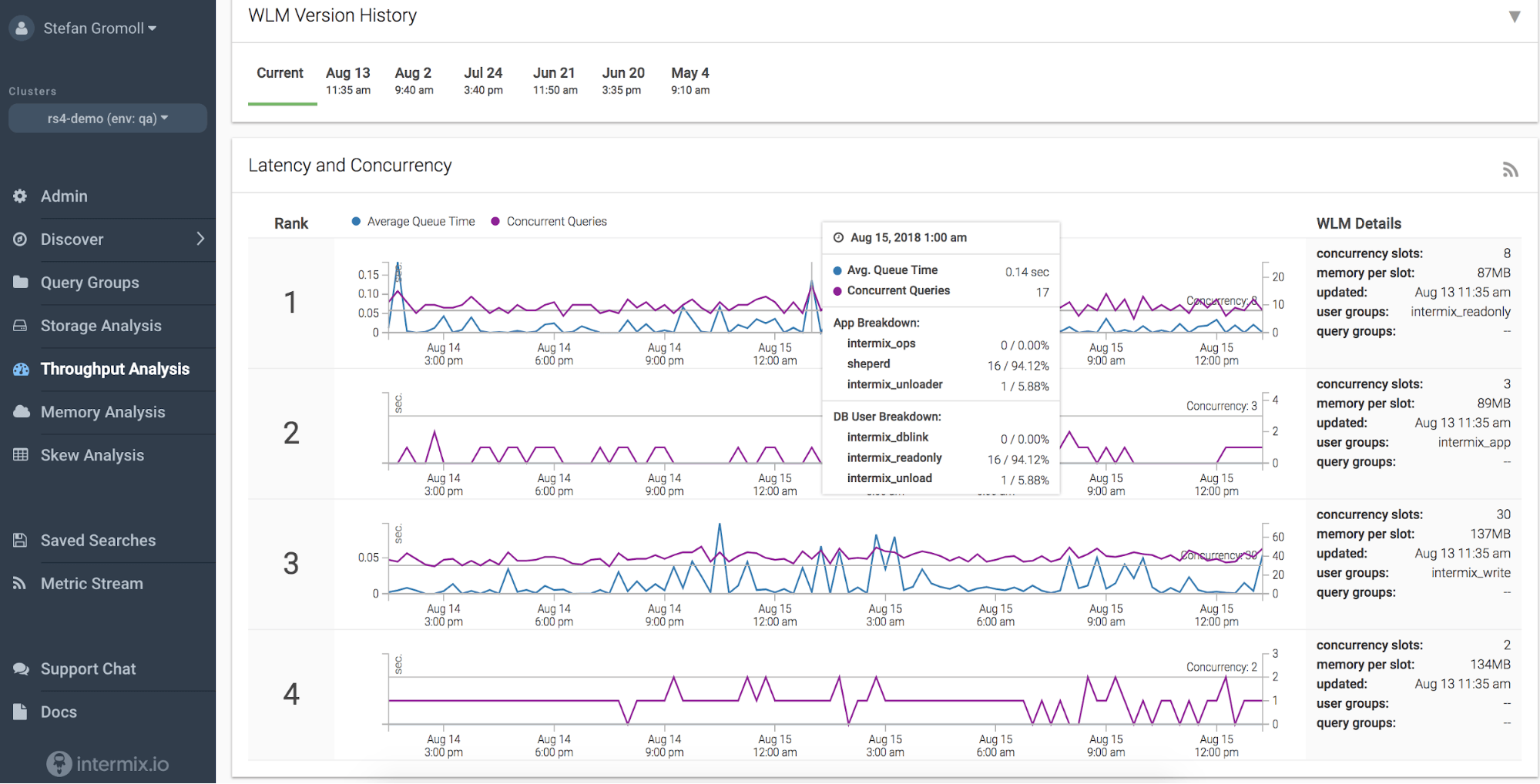 Intermix.io's Throughput Analysis tool shows whether your Redshift cluster is operating without significant wait time