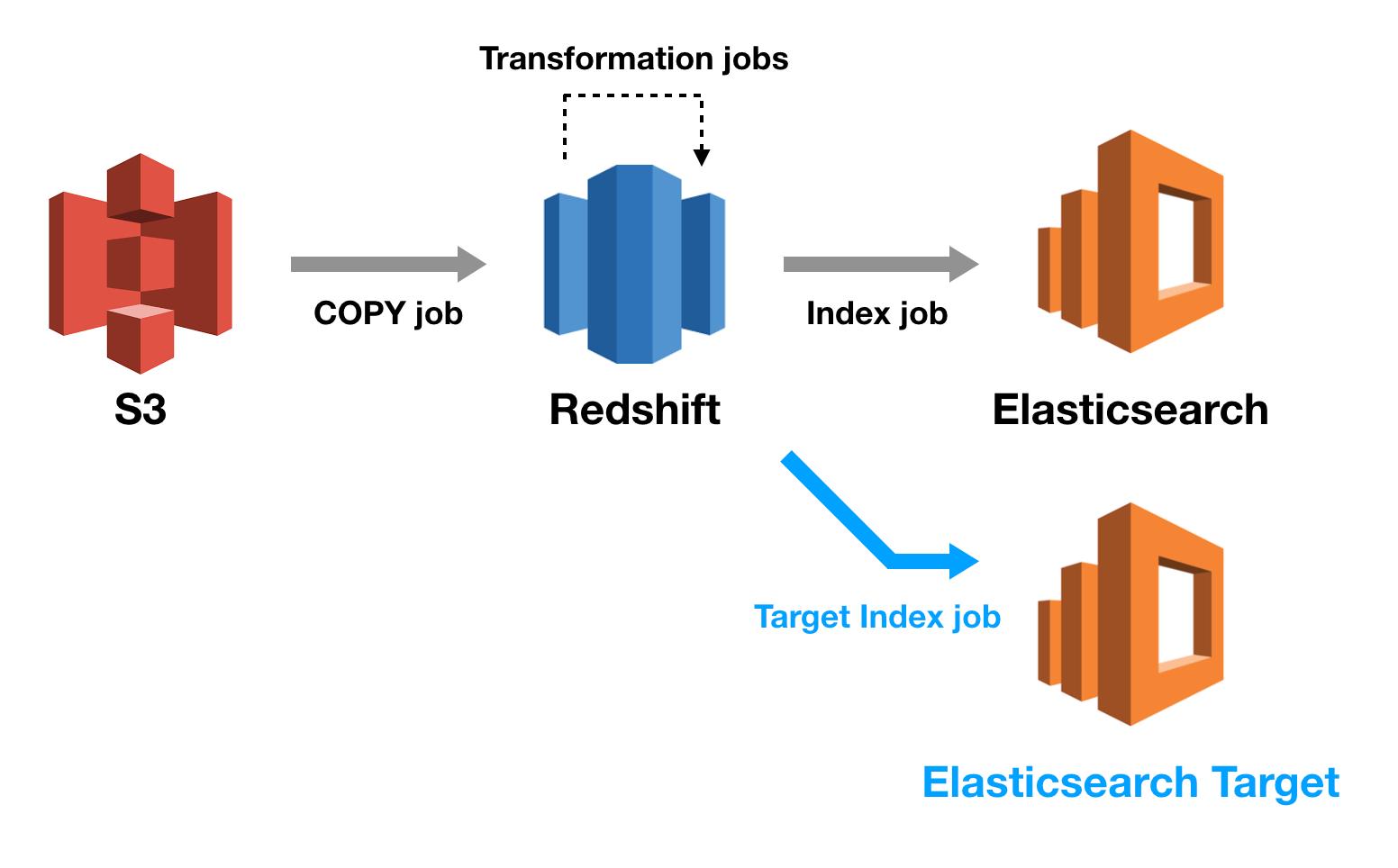 Zero Downtime Elasticsearch Migrations - intermix io