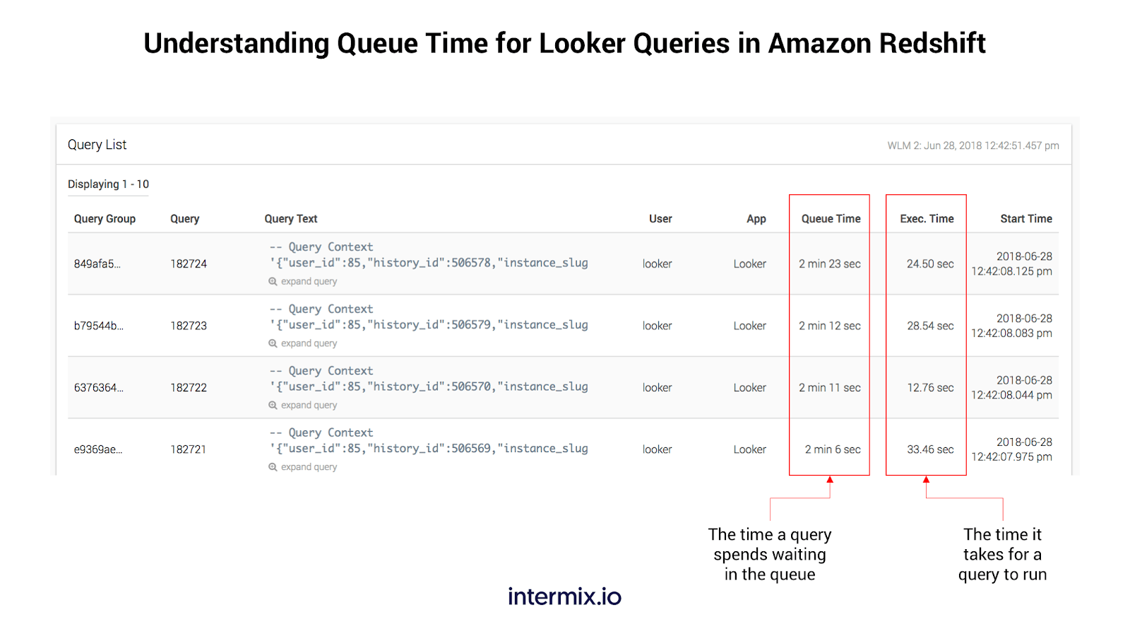 Queue wait time for Looker Queries in intermix.io