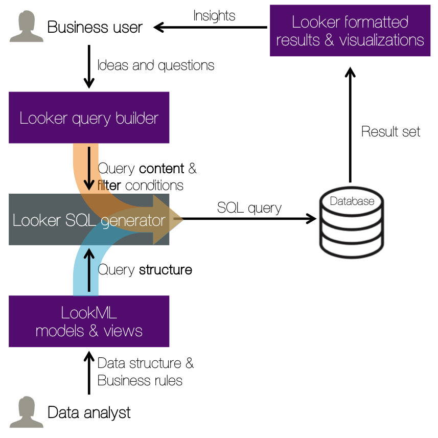 LookML data flow