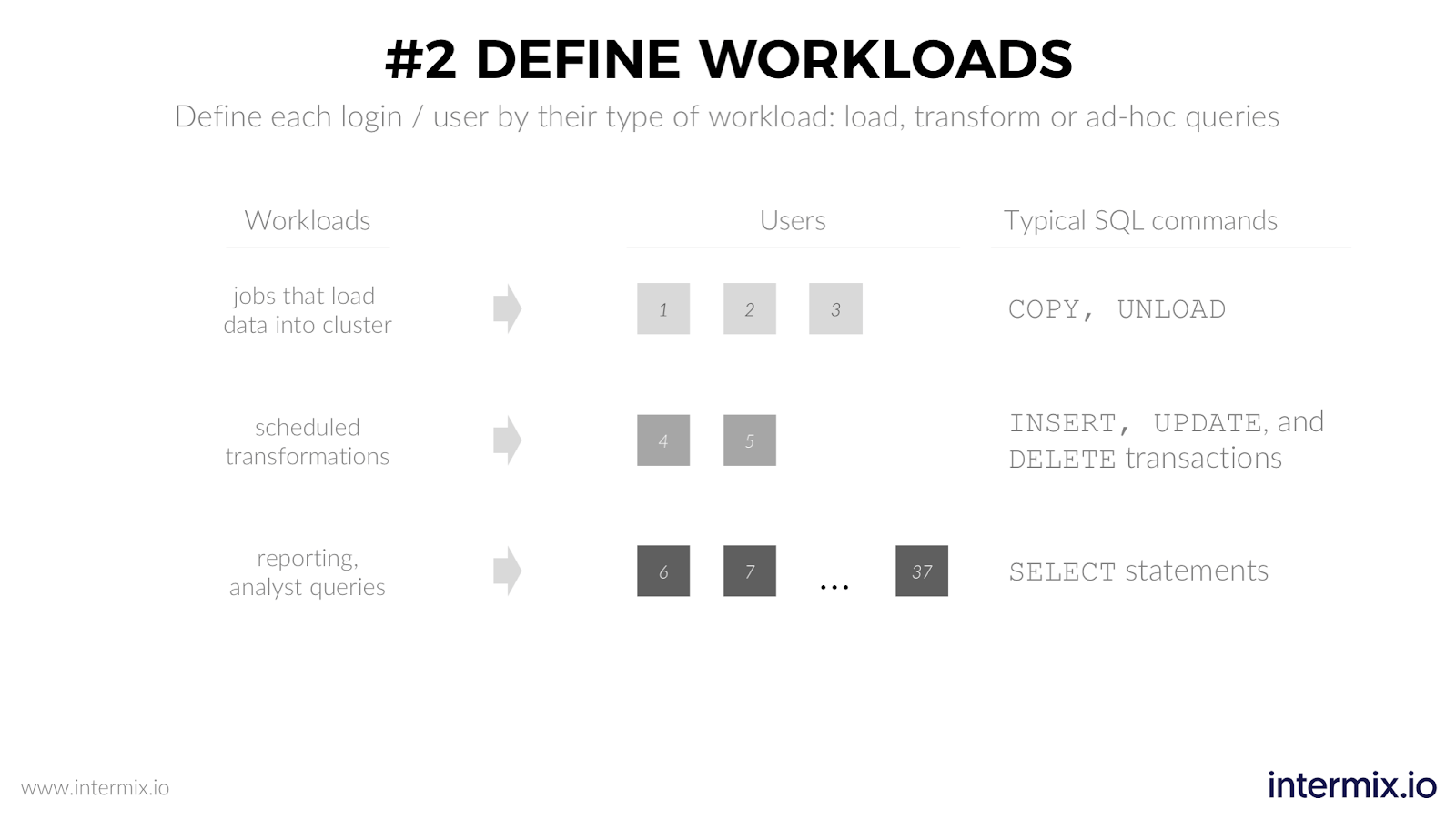 Define workload types