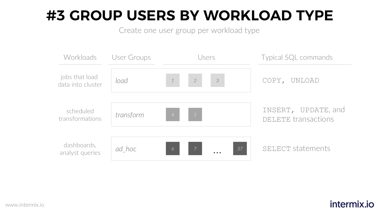 User groups in Amazon Redshift