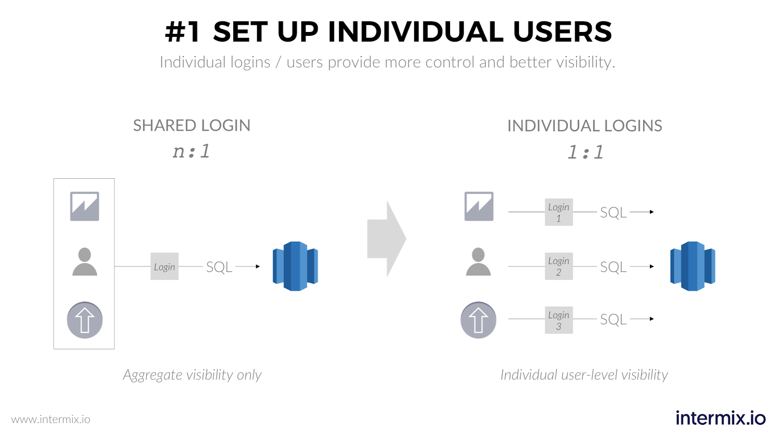 Set up individual users in Amazon Redshift