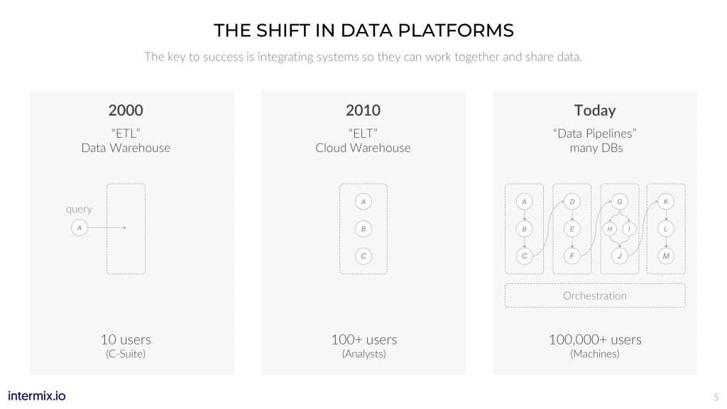 Evolution of Data Platforms
