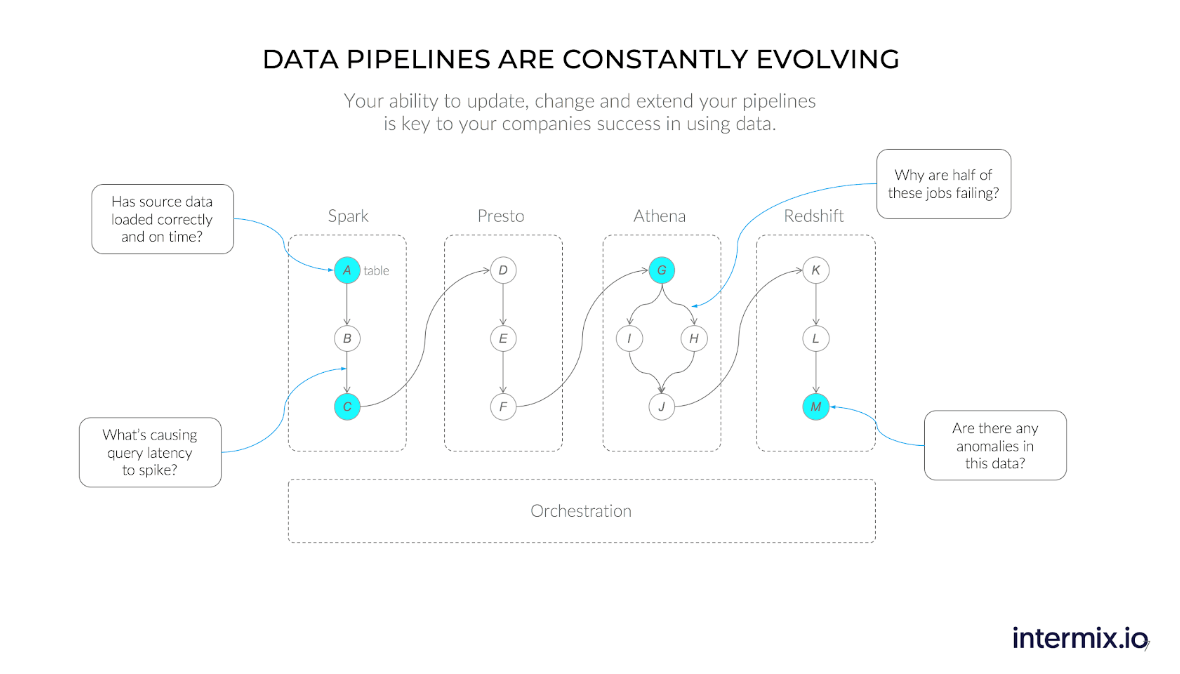 data pipelines are constantly evolving