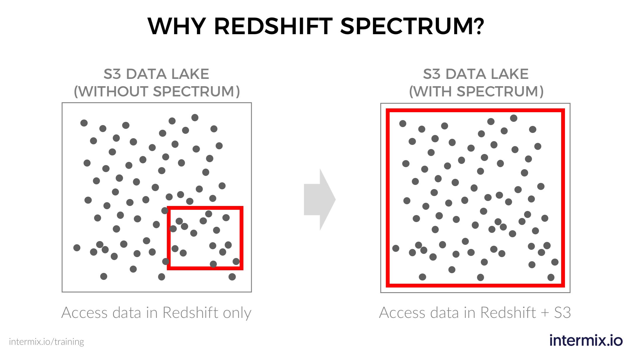 Amazon Redshift Spectrum: Diving into the Data Lake! - intermix io