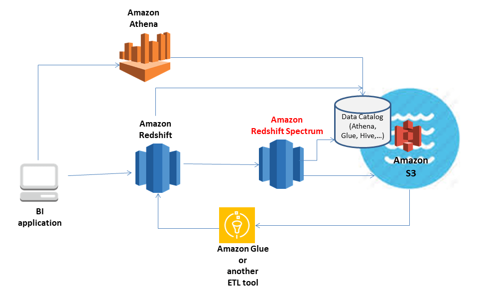 Data Stack with Amazon Redshift Spectrum