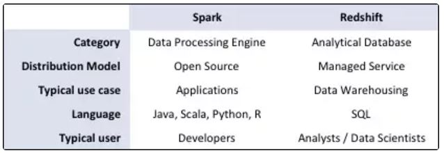 spark-redshift-differences-intermix
