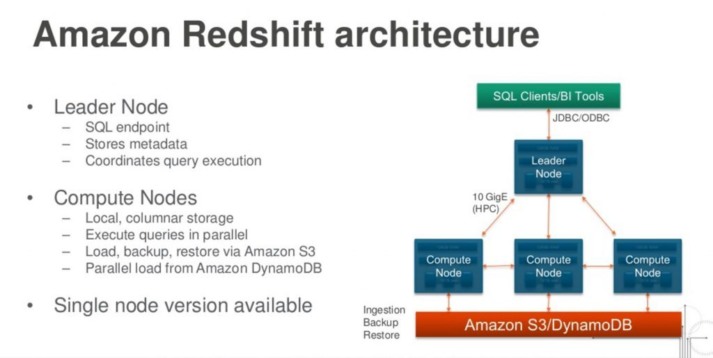 amazon-redshift-architecture - spark and redshift - intermix