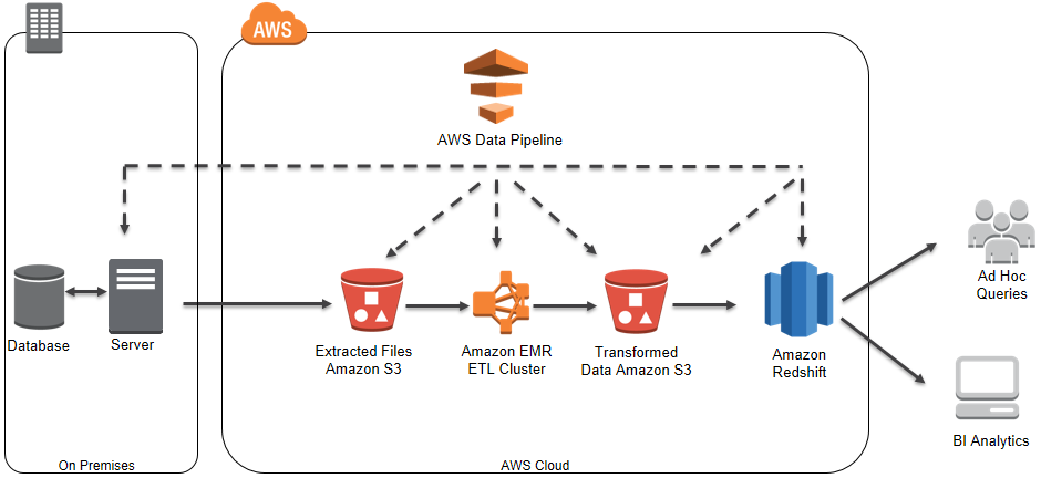 automating-analytic-workflows-on-aws - spark and redshift - intermix